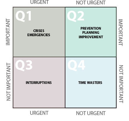 Productivity Quadrant